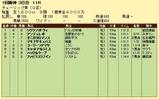 第18S:03月2週 チューリップ賞 成績