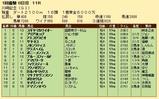 第20S:01月4週 川崎記念 成績