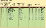 第20S:05月3週 京王杯スプリングC 成績