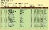 第19S:05月4週 東海S 成績
