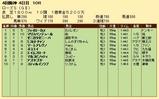 第33S:09月4週 ローズS 成績