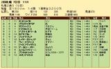 第30S:10月1週 札幌2歳S 成績