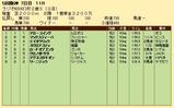 第22S:12月5週 ラジオNIKKEI杯2歳S 成績