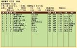 第25S:02月1週 東京新聞杯 成績