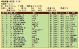 第34S:10月3週 秋華賞 成績
