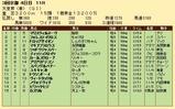 第27S:05月1週 天皇賞春 成績