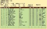 第24S:08月2週 関屋記念 成績