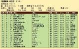 第27S:06月5週 宝塚記念 成績
