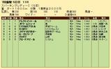 第25S:07月1週 スパーキングレディーC 成績