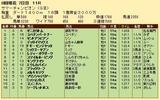 第22S:08月2週 サマーチャンピオン 成績