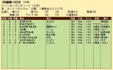 第23S:07月2週 スパーキングレディーC 成績