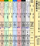 第18S:02月1週 京都牝馬S