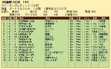 第26S:07月1週 スパーキングレディーC 成績