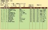 第21S:07月2週 七夕賞 成績
