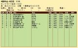第24S:09月4週 セントライト記念 成績