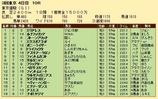 第31S:06月1週 東京優駿 成績