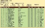 第34S:03月5週 高松宮記念 成績
