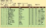 第22S:12月1週 JCD 成績