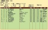 第28S:03月1週 阪急杯 成績