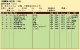 第35S:03月4週 阪神大賞典 成績