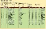 第34S:07月2週 ジャパンダートダービー 成績