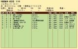 第28S:11月1週 メルボルンC 成績