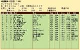 第24S:09月3週 セントウルS 成績