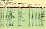 第33S:09月4週 日本テレビ盃 成績