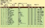 第17S:06月2週 名古屋優駿 成績