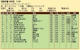 第25S:11月4週 マイルCS 成績