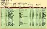 第31S:01月4週 川崎記念 成績