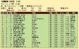 第28S:03月2週 チューリップ賞 成績