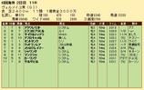 第31S:09月3週 ヴェルメイユ賞 成績