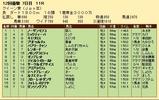 第32S:12月1週 クイーン賞 成績