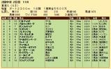第21S:05月4週 東海S 成績