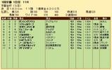 第21S:01月1週 京都金杯 成績