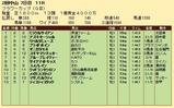第20S:03月4週 フラワーカップ 成績