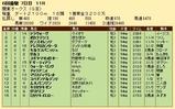 第22S:06月3週 関東オークス 成績