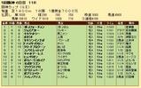 第19S:12月4週 阪神カップ 成績