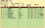 第22S:05月1週 英1000ギニー 成績