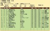 第26S:10月2週 白山大賞典 成績