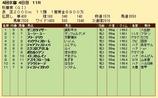 第31S:10月3週 秋華賞 成績