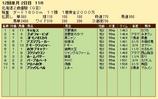 第20S:11月2週 北海道2歳優駿 成績