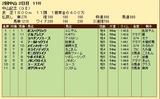 第32S:03月1週 中山記念 成績