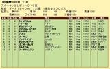第17S:07月2週 スパーキングレディーC 成績