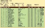 第30S:06月3週 CBC賞 成績