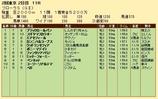 第25S:04月4週 フローラS 成績