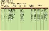 第34S:09月3週 ヴェルメイユ賞 成績