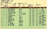 第22S:12月4週 全日本2歳優駿 成績