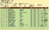 第27S:12月4週 全日本2歳優駿 成績